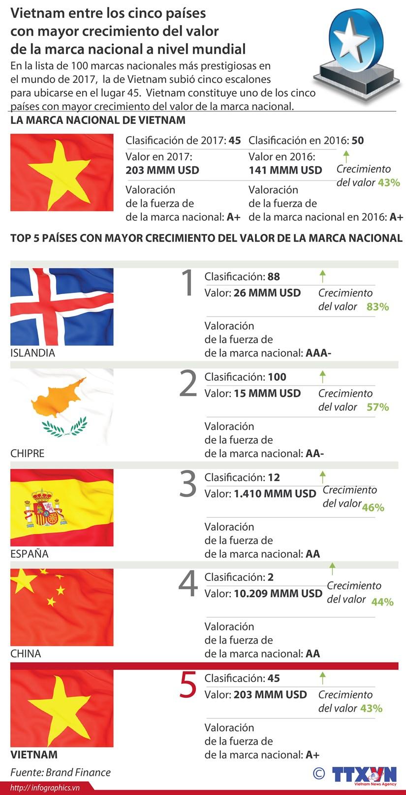 [Infografia] Vietnam entre los cinco paises con mayor crecimiento del valor de la marca nacional a nivel mundial hinh anh 1