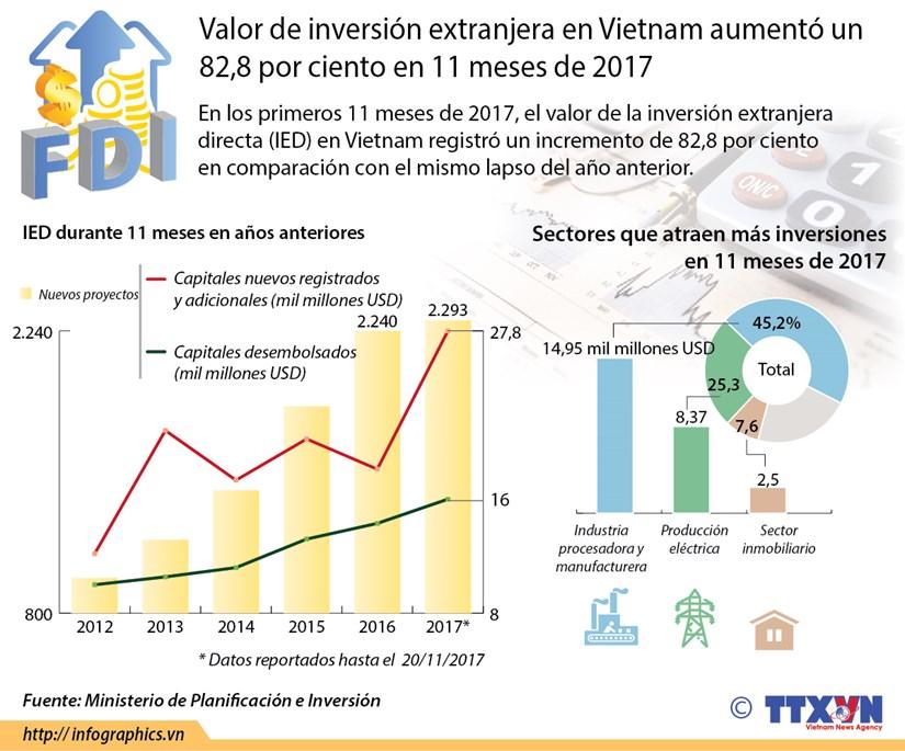 [Infografia] Valor de IED en Vietnam aumento un 82,8 por ciento hinh anh 1
