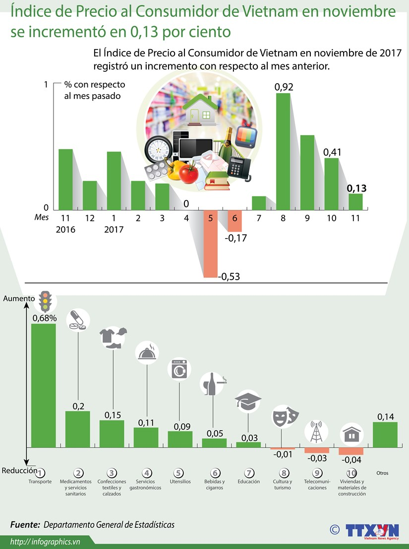 [Infografia] IPC de VIetnam en noviembre se incremento en 0,13 por ciento hinh anh 1