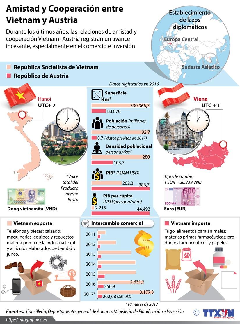 [Infografia] Amistad y Cooperacion entre Vietnam y Austria hinh anh 1
