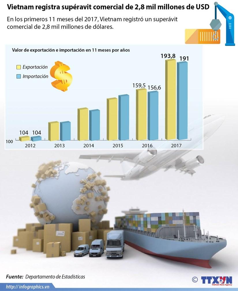 Vietnam registra superavit comercial de 2,8 mil millones de dolares hinh anh 1