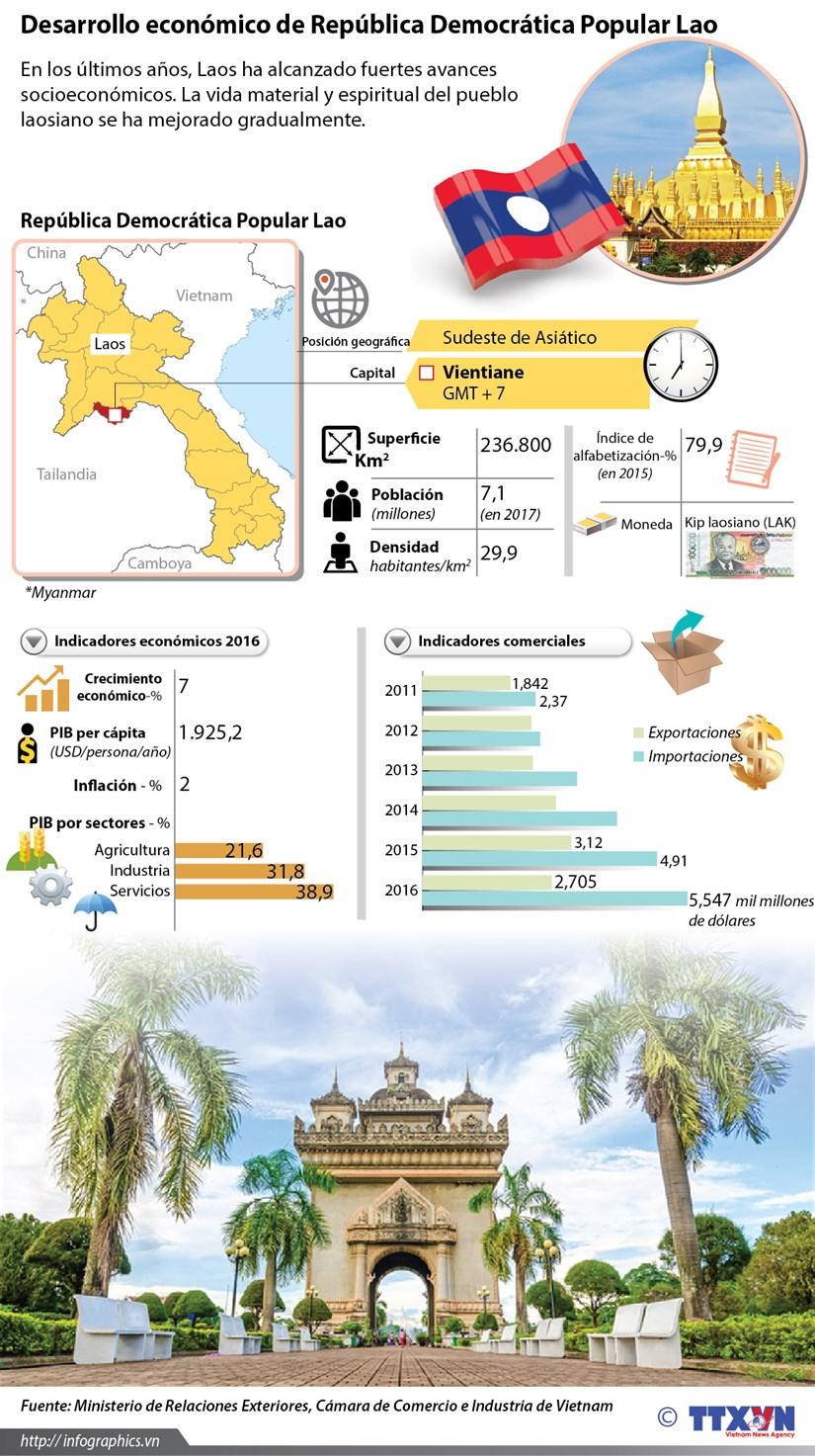 [Infografia] Desarrollo economico de Republica Democratica Popular Lao hinh anh 1