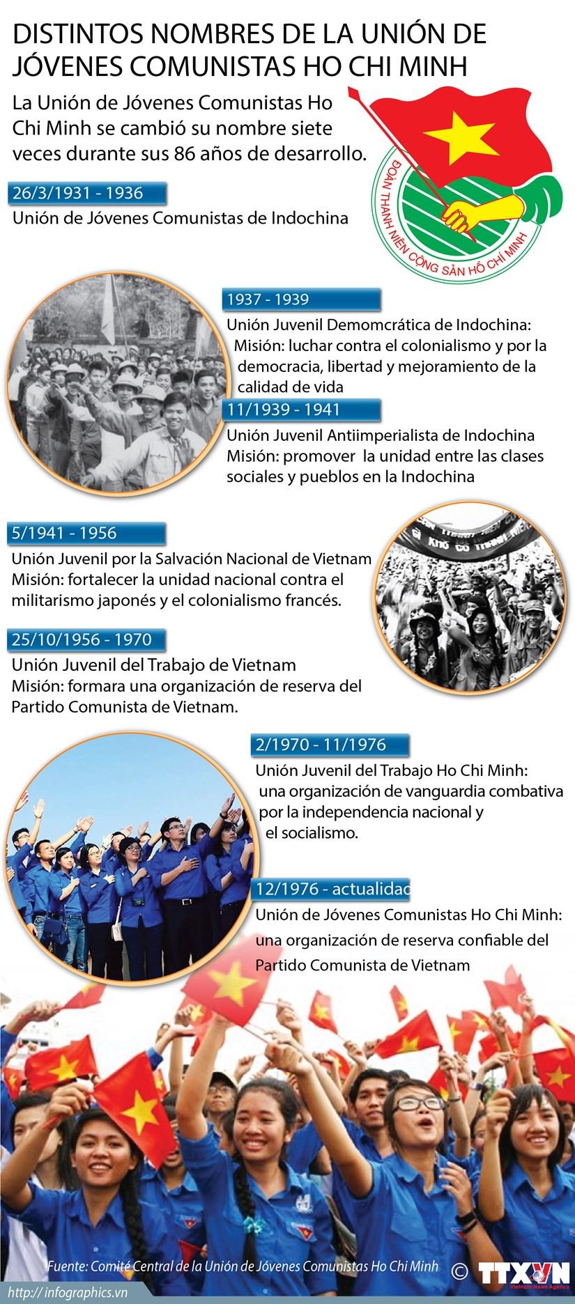 [Infografia] Distintos nombres de la Union de Jovenes Comunistas Ho Chi Minh hinh anh 1