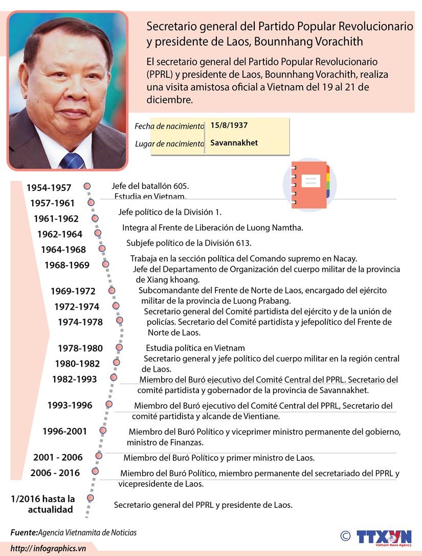 [Infografia]: Maximo dirigente de Laos visita Vietnam hinh anh 1
