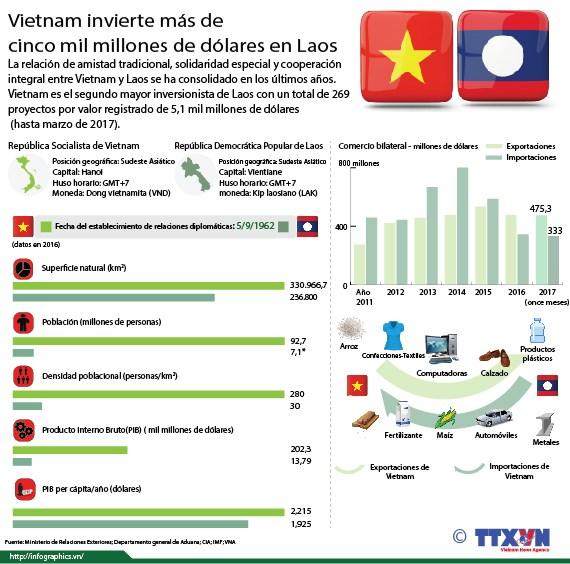 Vietnam invierte mas de cinco mil millones de dolares en Laos hinh anh 1