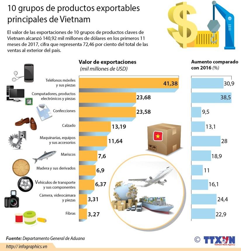 10 grupos de productos exportables claves de Vietnam hinh anh 1