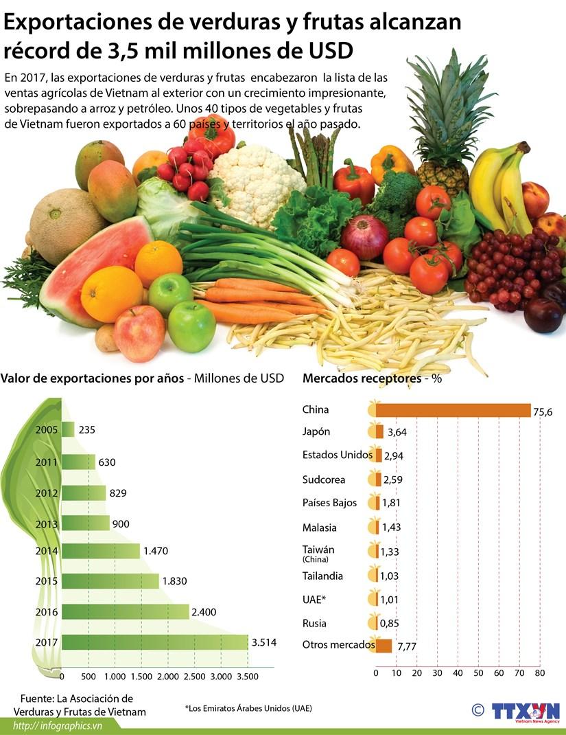 Exportaciones de verduras y frutas alcanzan record de 3,5 mil millones de USD hinh anh 1