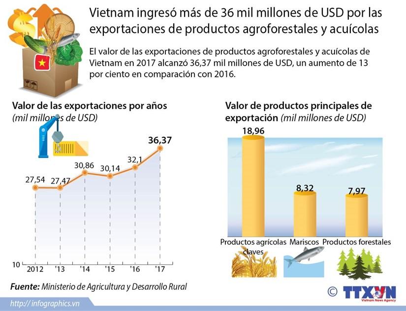 Vietnam ingreso mas de 36 mil millones de USD por exportaciones de productos agroforestales y acuicolas hinh anh 1