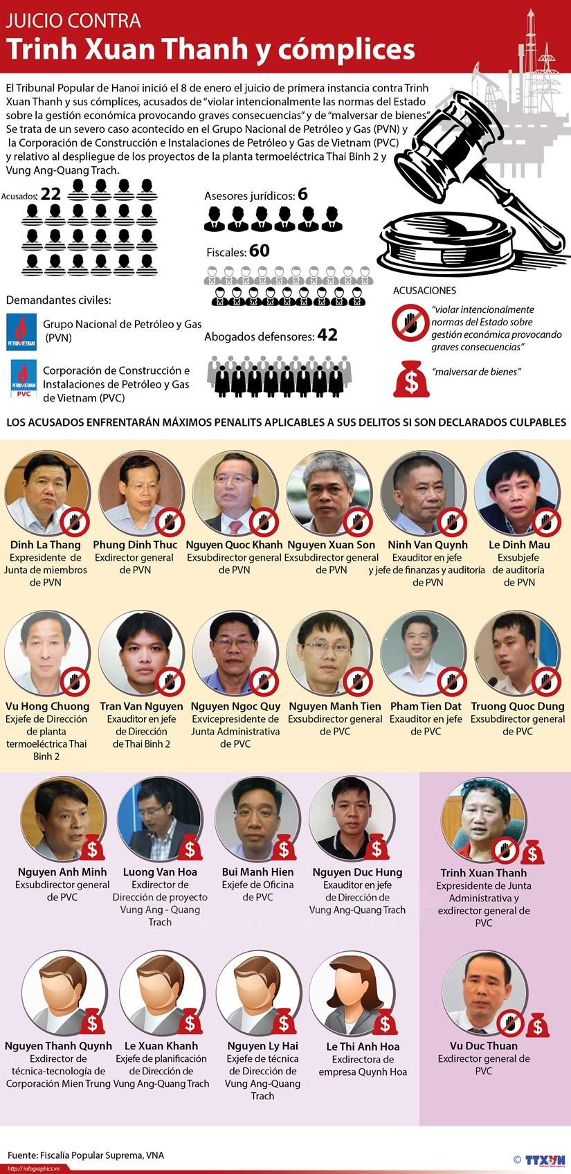[Infografia] Juicio contra Trinh Xuan Thanh y complices hinh anh 1