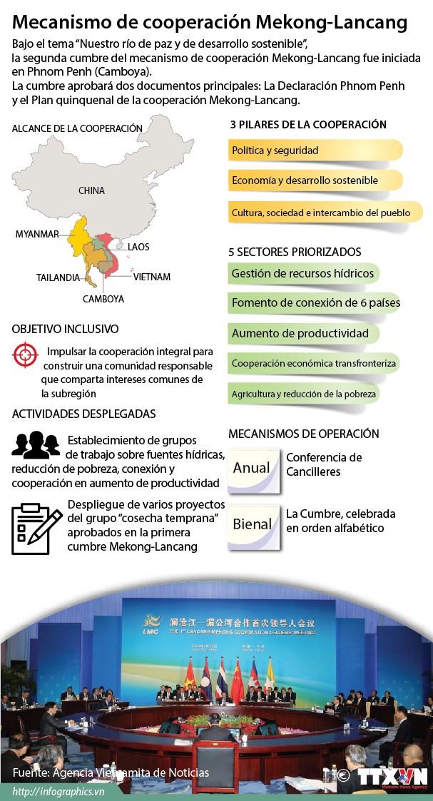 [Infografia] Mecanismo de cooperacion Mekong-Lancang hinh anh 1