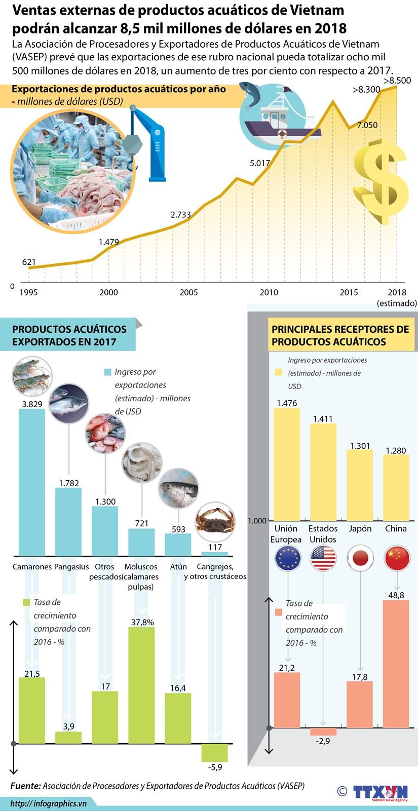 Ventas externas de productos acuaticos de Vietnam podran alcanzar 8,5 mil millones de USD en 2018 hinh anh 1