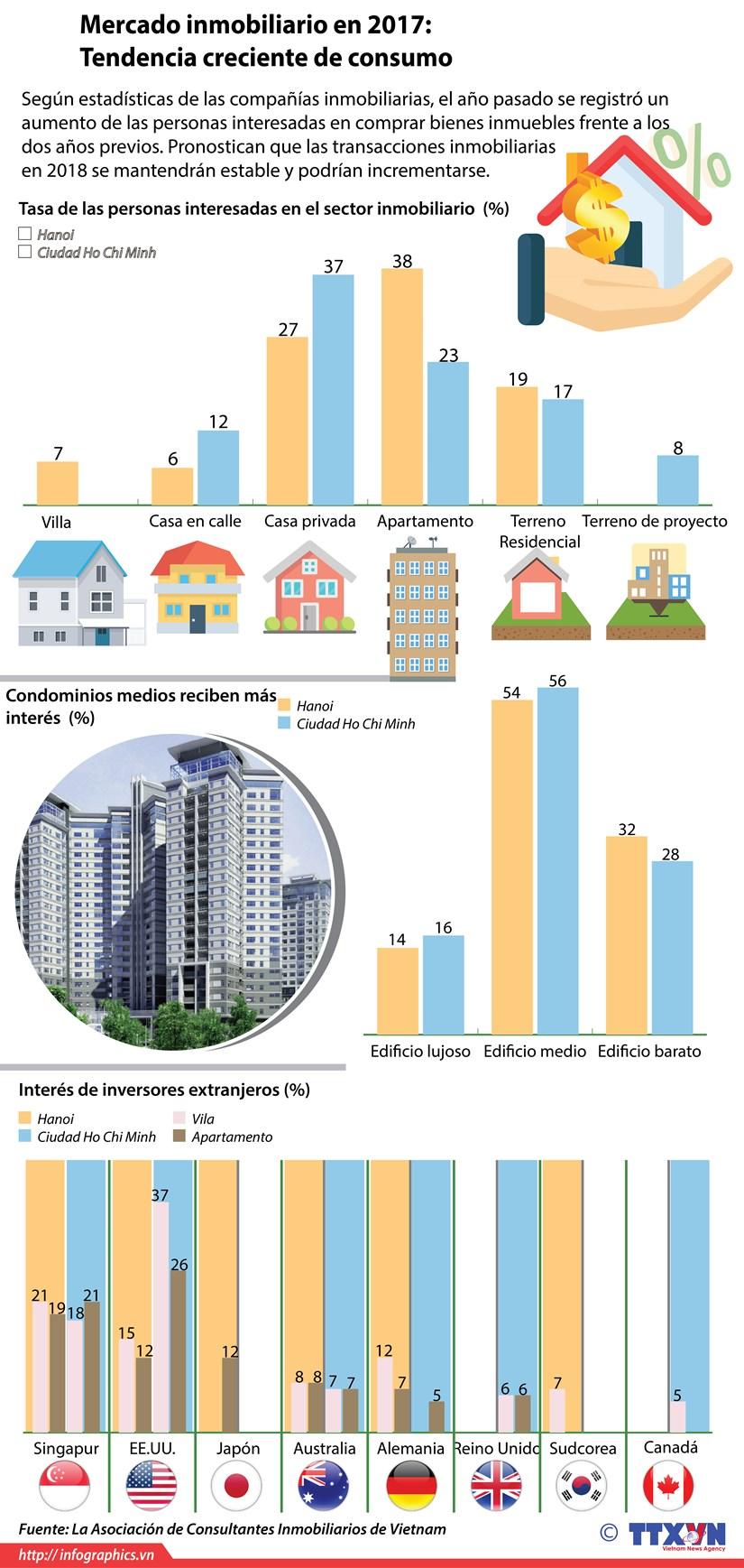 Mercado inmobiliario en 2017: Tendencia creciente de consumo hinh anh 1