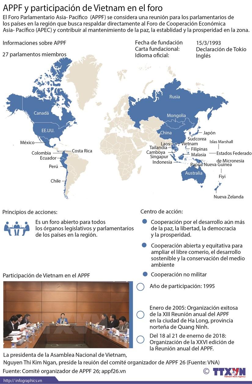 [Infografia] APPF y la participacion de Vietnam en el foro hinh anh 1