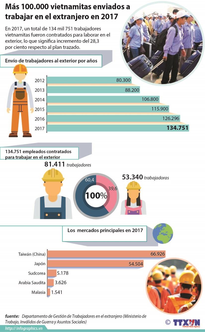 Aumenta numero de trabajadores vietnamitas contratados para trabajar en el exterior hinh anh 1