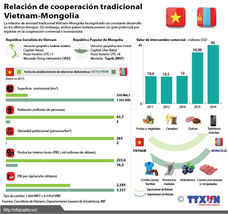 [Infografia] Relacion de cooperacion tradicional Vietnam-Mongolia hinh anh 1