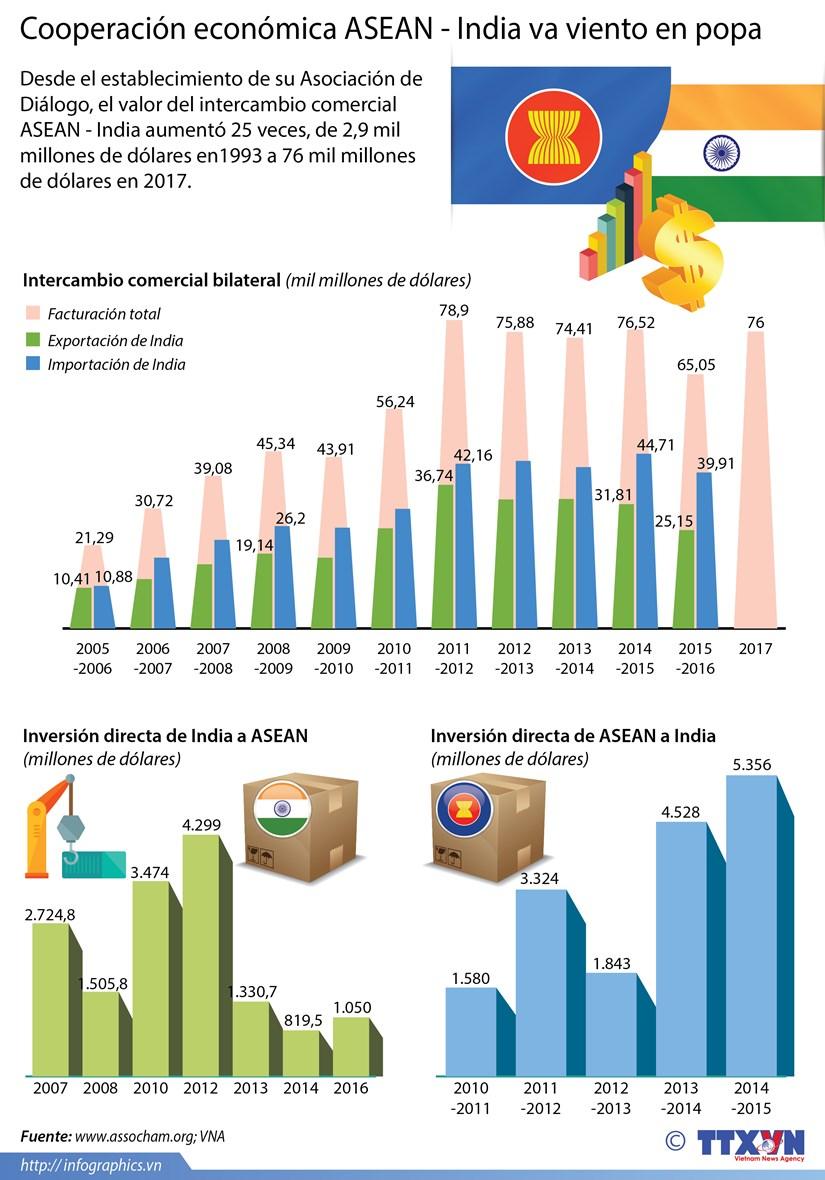 [Infografia] Cooperacion economica ASEAN-India va viento en popa hinh anh 1