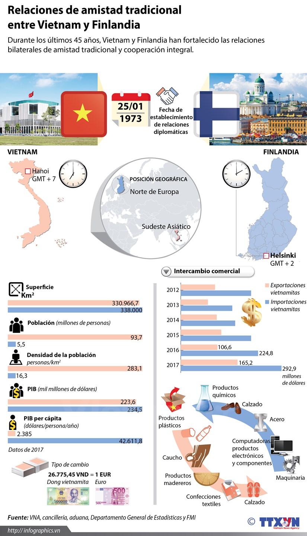 [Infografia] Relaciones Vietnam-Finlandia hinh anh 1