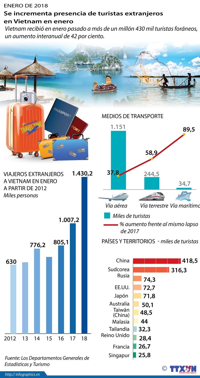 Se incrementa presencia de turistas extranjeros en Vietnam en enero hinh anh 1