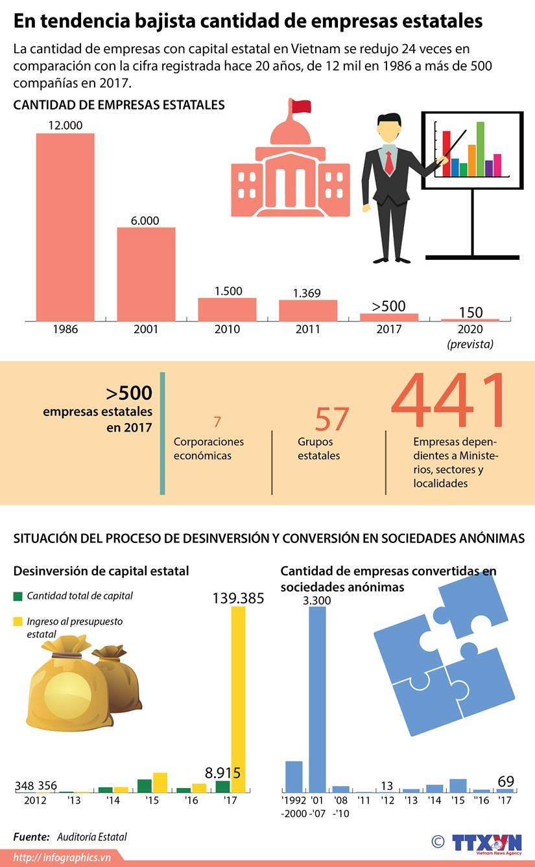 [Infografia] En tendencia bajista cantidad de empresas estatales hinh anh 1