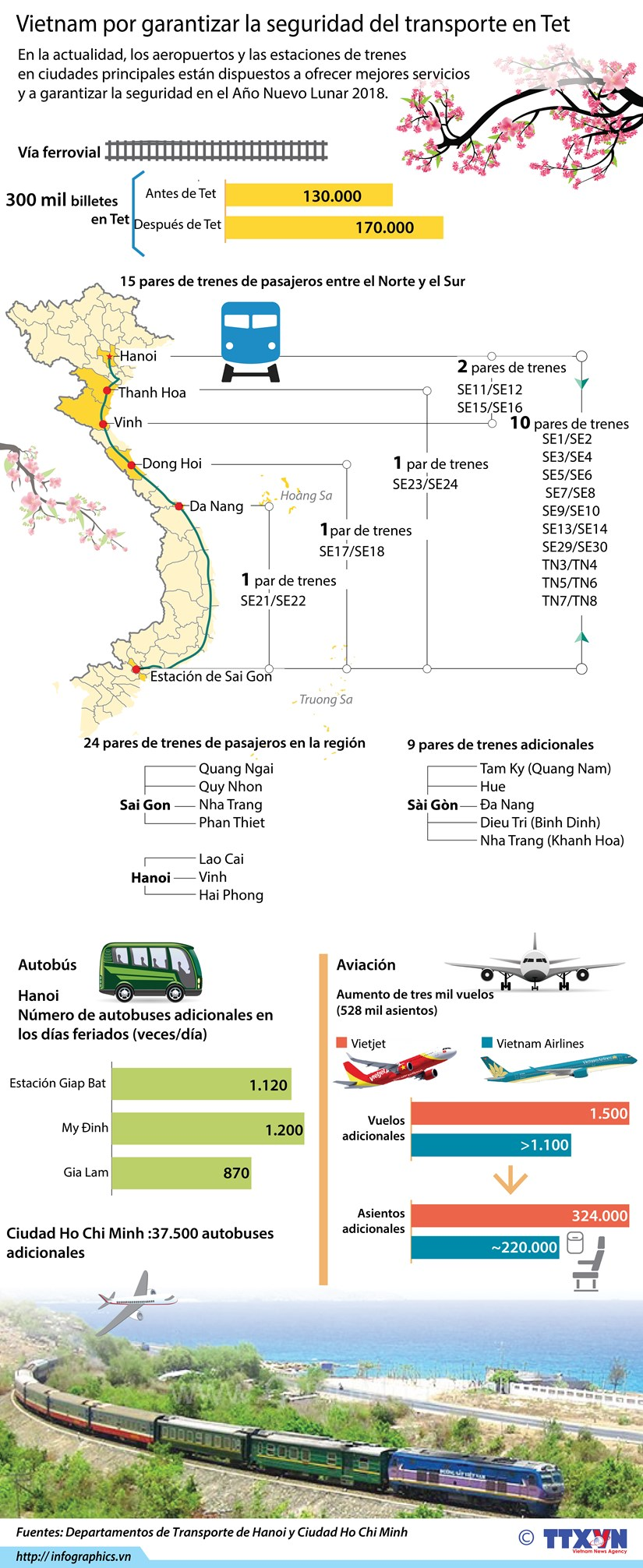 Vietnam por garantizar la seguridad del transporte en Tet hinh anh 1