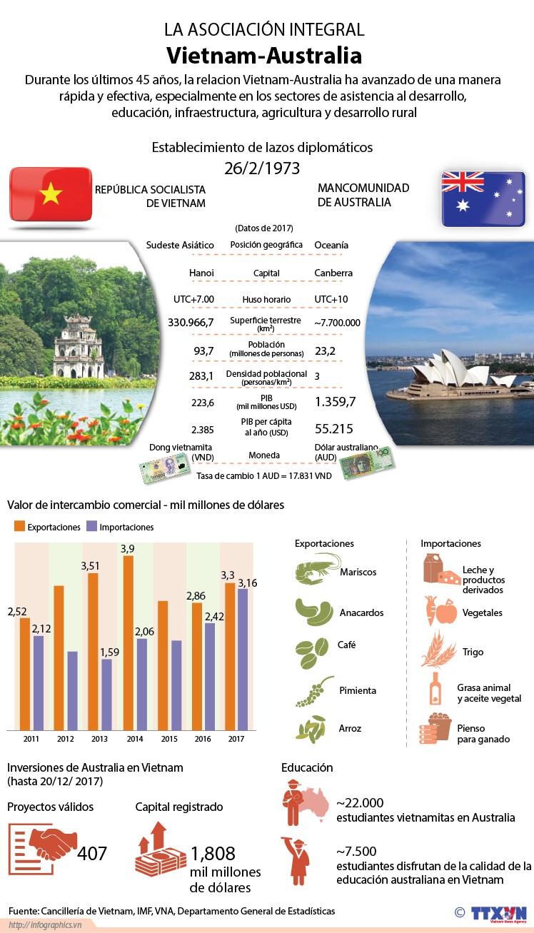 [Infografia] La asociacion integral Vietnam-Australia hinh anh 1