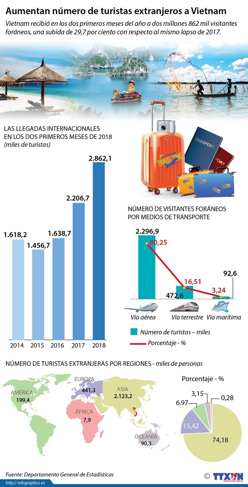 Aumentan numero de turistas extranjeros a Vietnam en primeros dos meses de 2018 hinh anh 1