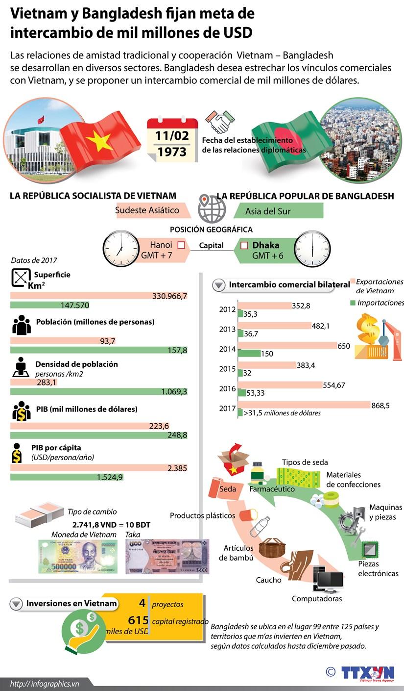 Vietnam y Bangladesh fijan meta de intercambio comercial de mil millones de USD hinh anh 1
