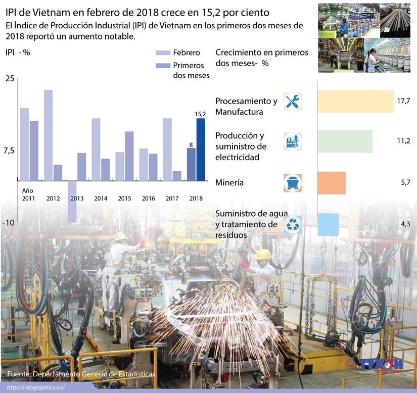 [Infografia] IPI de Vietnam en febrero de 2018 crece en 15,2 por ciento hinh anh 1