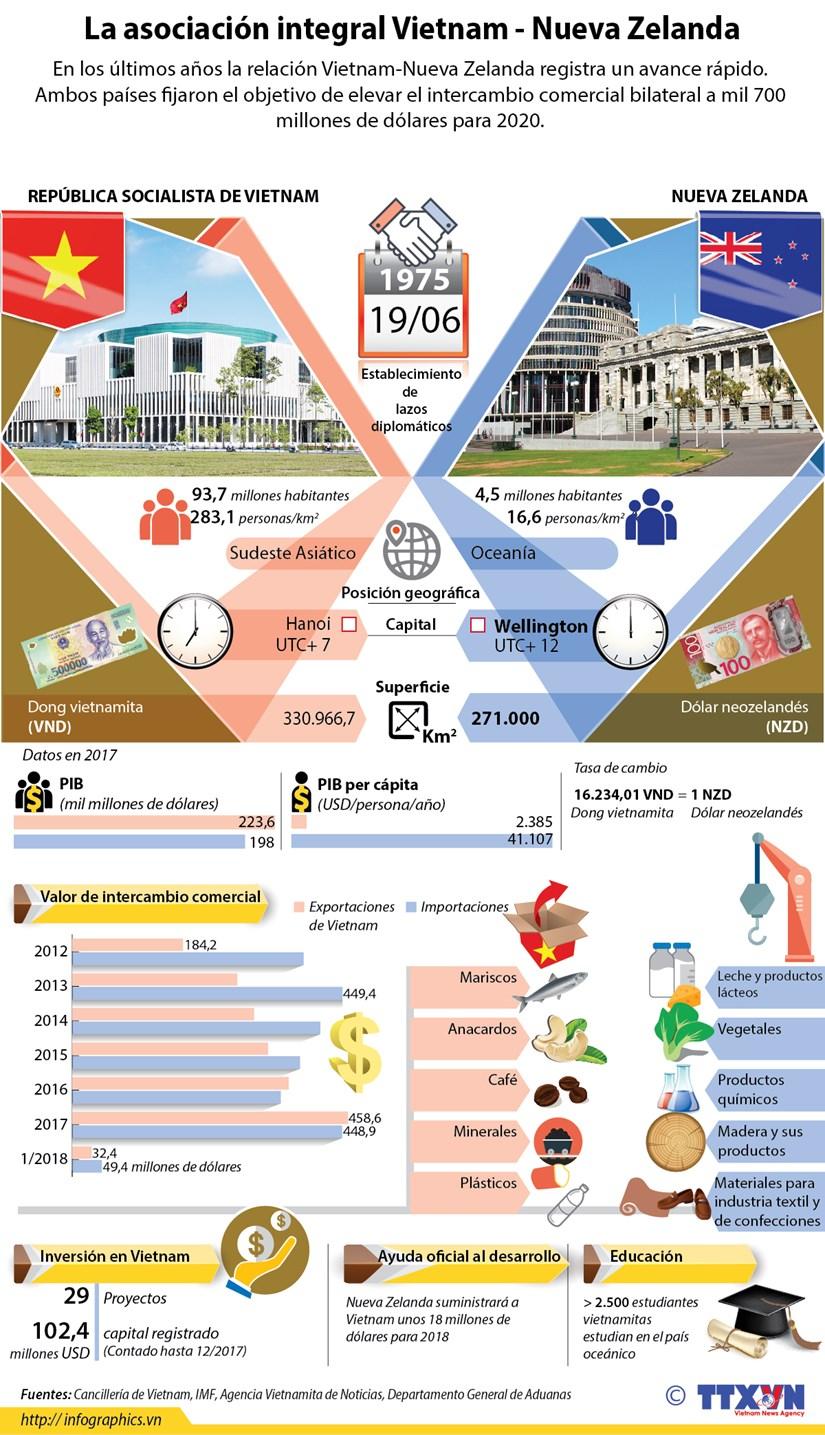 [Infografia] La asociacion integral Vietnam-Nueva Zelanda hinh anh 1