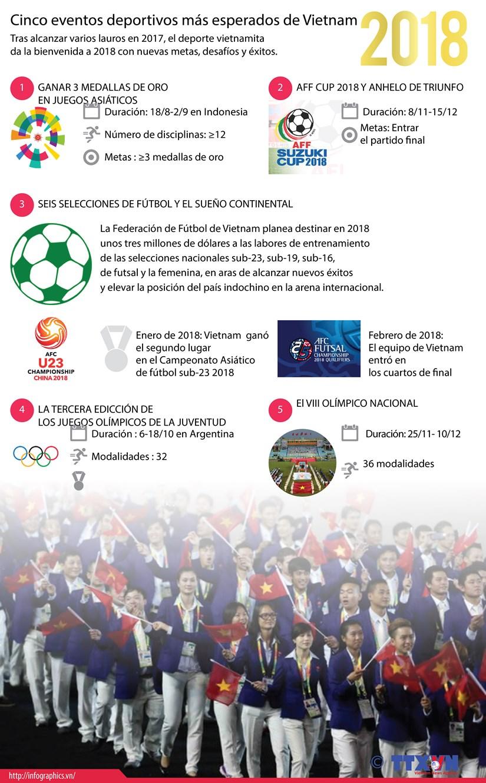 Cinco eventos deportivos mas esperados de Vietnam en 2018 hinh anh 1