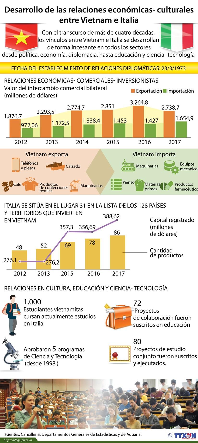 Relaciones entre Vietnam e Italia se avanzan en todos los sectores hinh anh 1