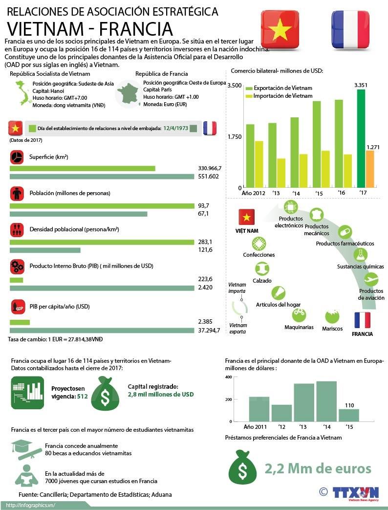 Relaciones de asociacion estrategica Vietnam- Francia hinh anh 1