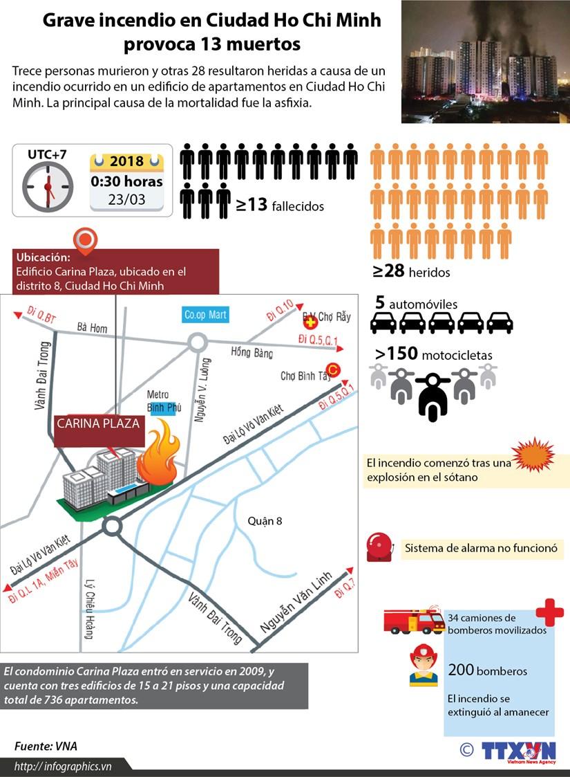 [Infografia] Grave incendio en Ciudad Ho Chi Minh provoca 13 muertos hinh anh 1