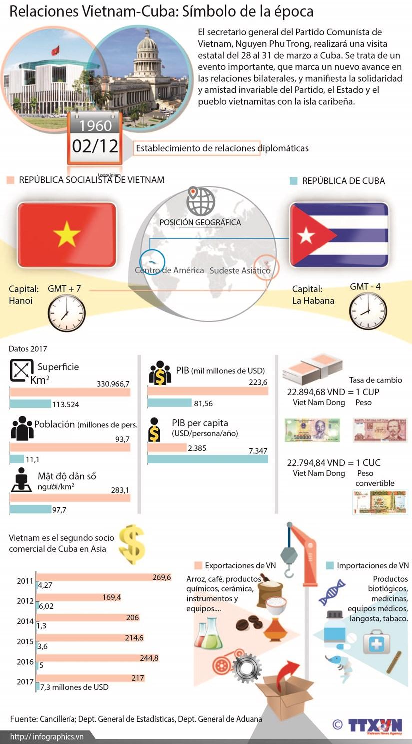 Relaciones Vietnam-Cuba: Simbolo de la epoca hinh anh 1