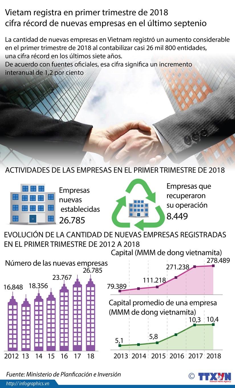 [Info] Vietnam registra en el primer trimestre de 2018 cifra record de nuevas empresas hinh anh 1
