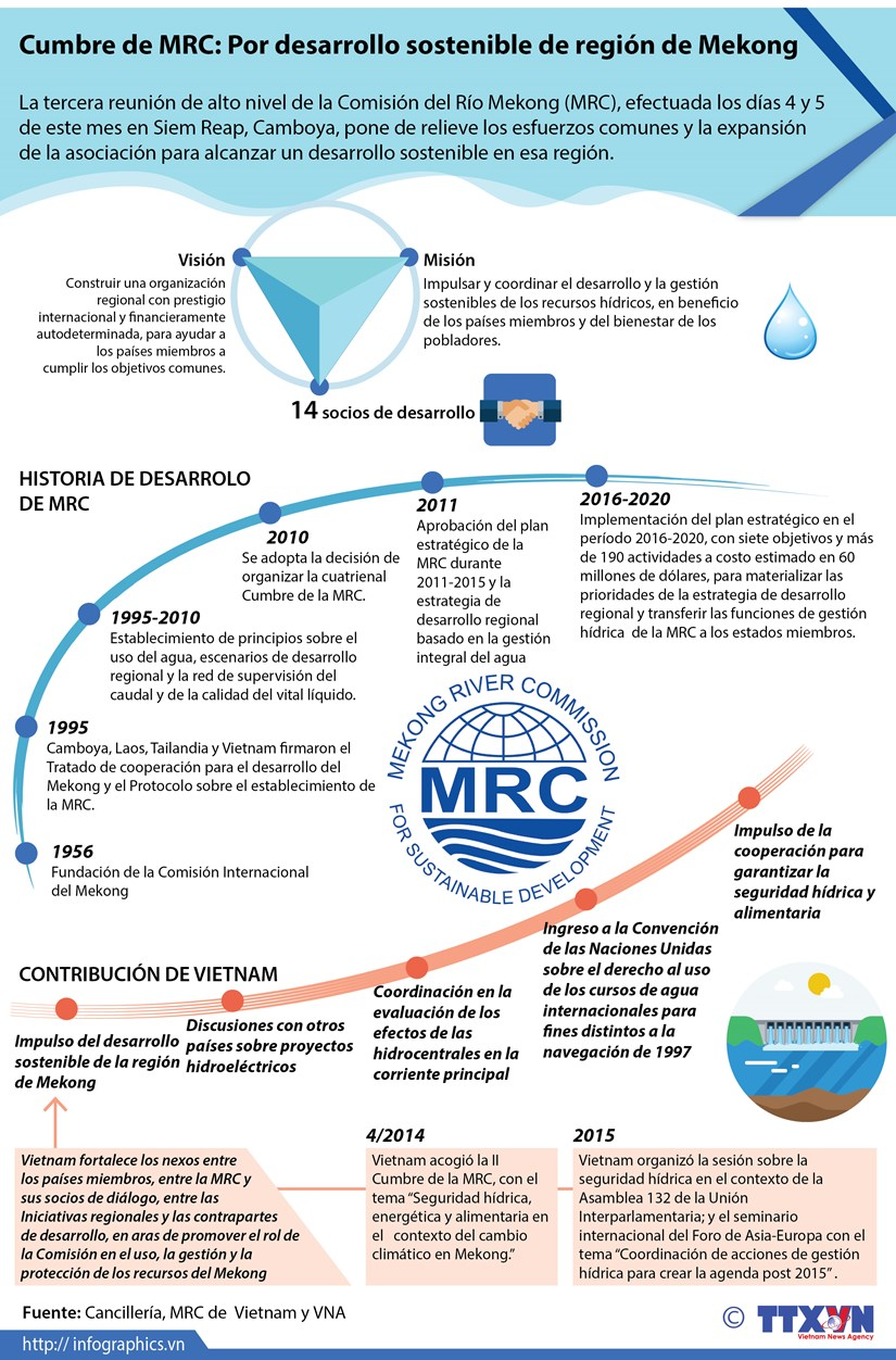 [Infografia] Reunion de MRC: Por desarrollo sostenible de region de Mekong hinh anh 1