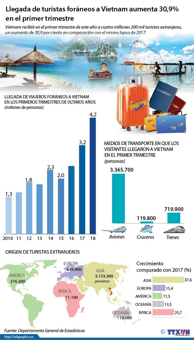 [Infografia] Llegada de turistas foraneos a Vietnam aumenta 30,9% hinh anh 1