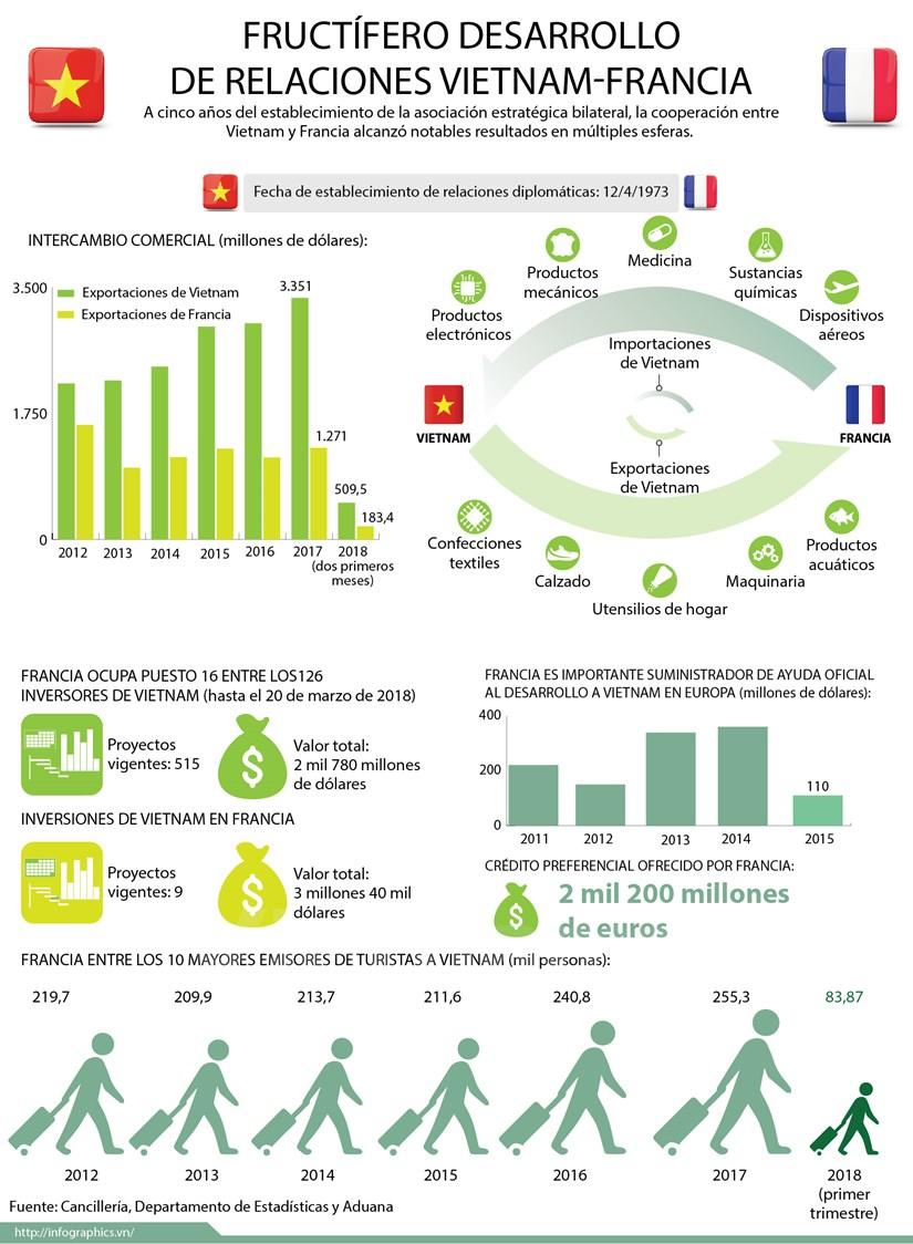 [Infografia] Desarrollo de relaciones Vietnam-Francia hinh anh 1