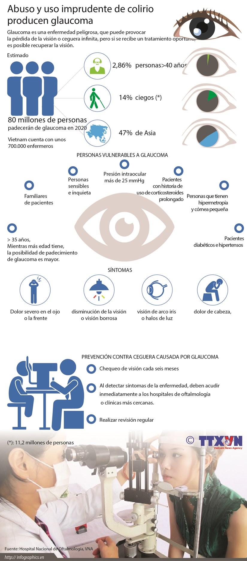 Abuso y uso imprudente de colirio producen glaucoma hinh anh 1