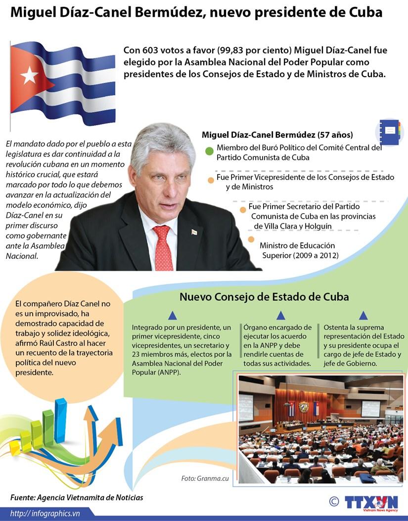 [Infografia] Miguel Diaz-Canel Bermudez, nuevo presidente de Cuba hinh anh 1