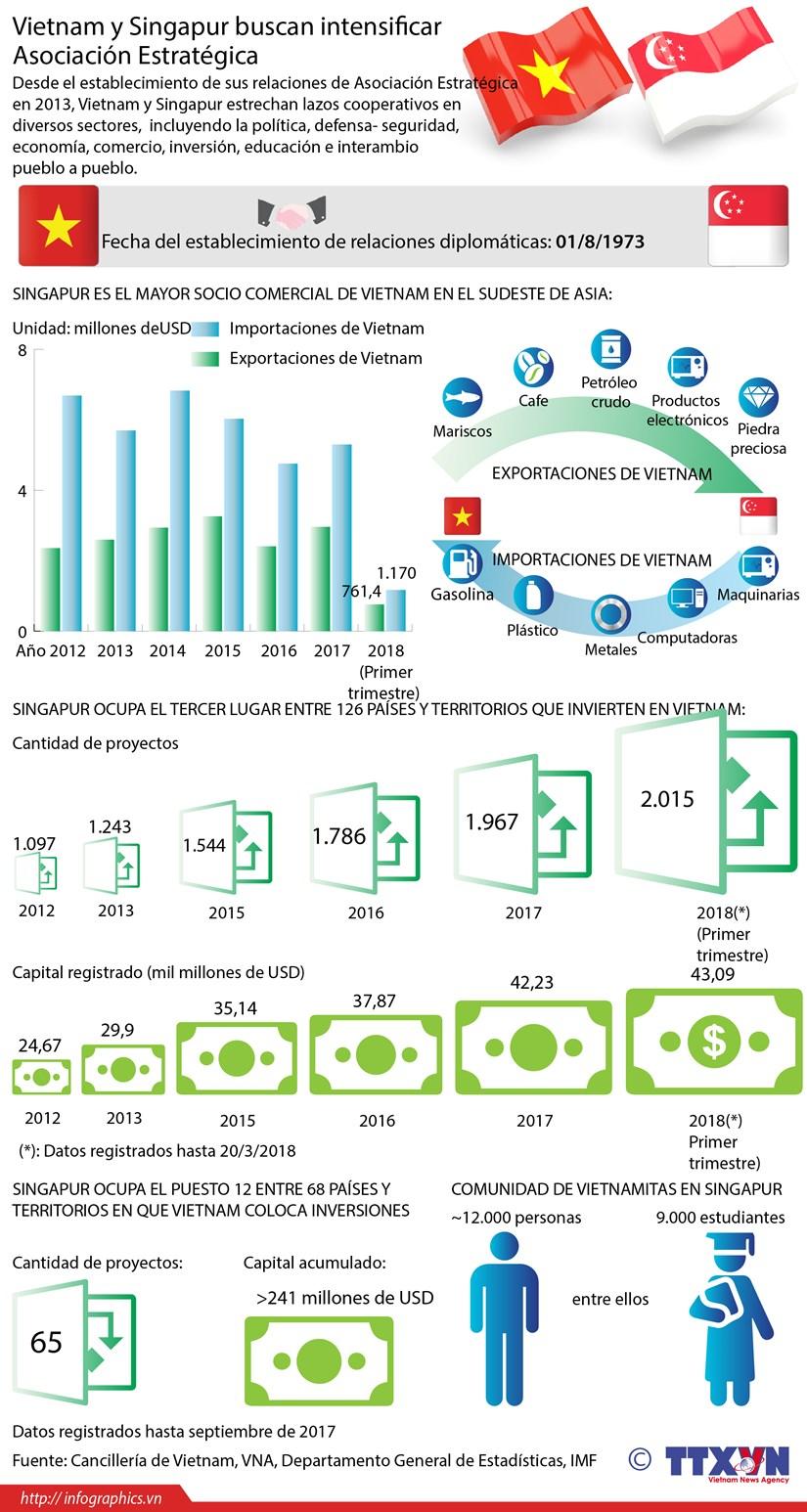 [Infografia] Vietnam y Singapur buscan intensificar Asociacion Estrategica hinh anh 1