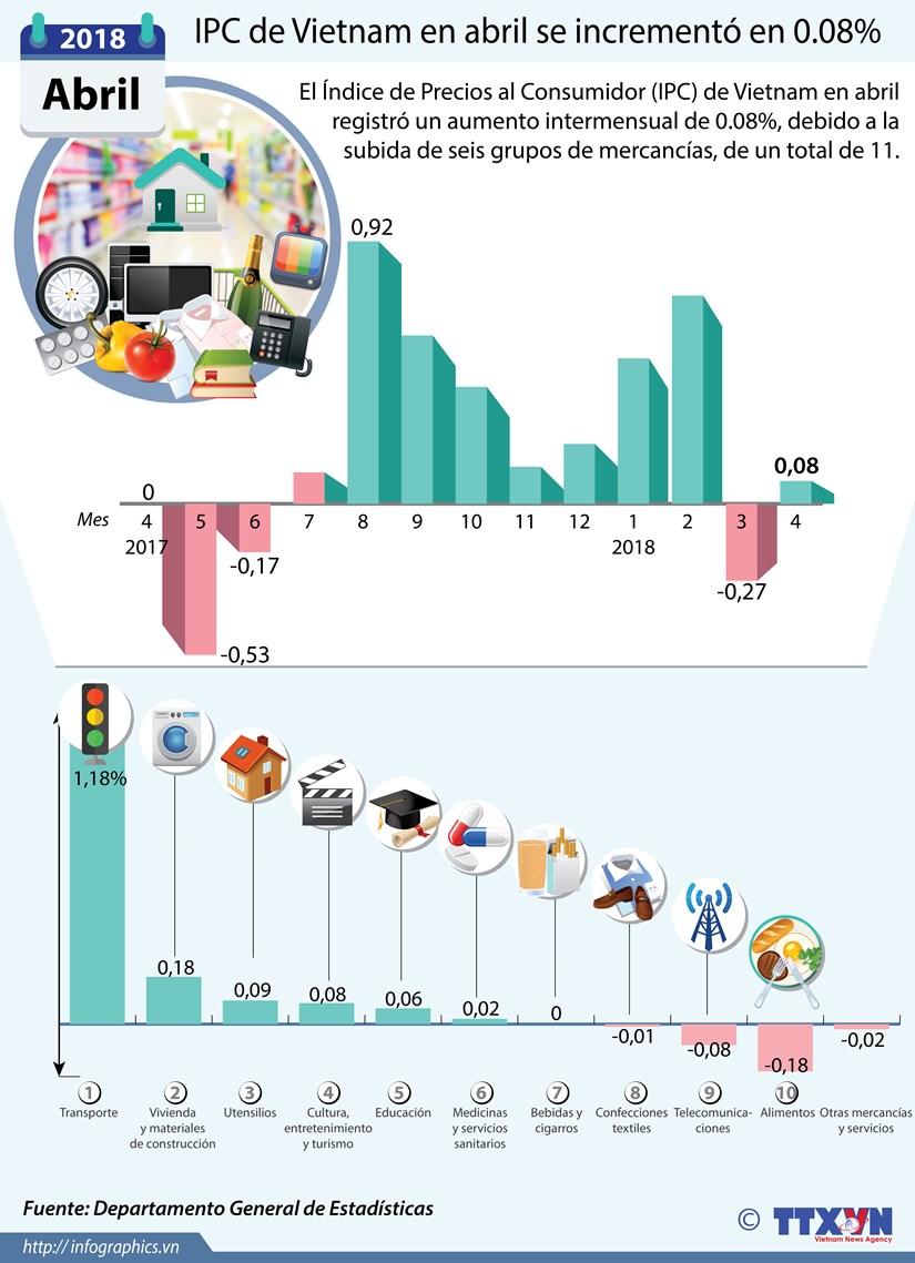 [Infografia] IPC de Vietnam en abril se incremento en 0.08% hinh anh 1