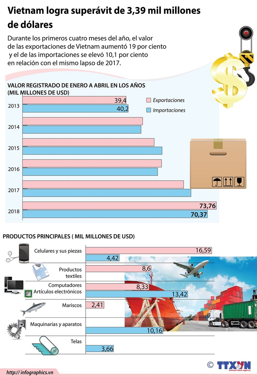 [Infografia] Vietnam logra superavit de 3,4 mil millones de dolares hinh anh 1