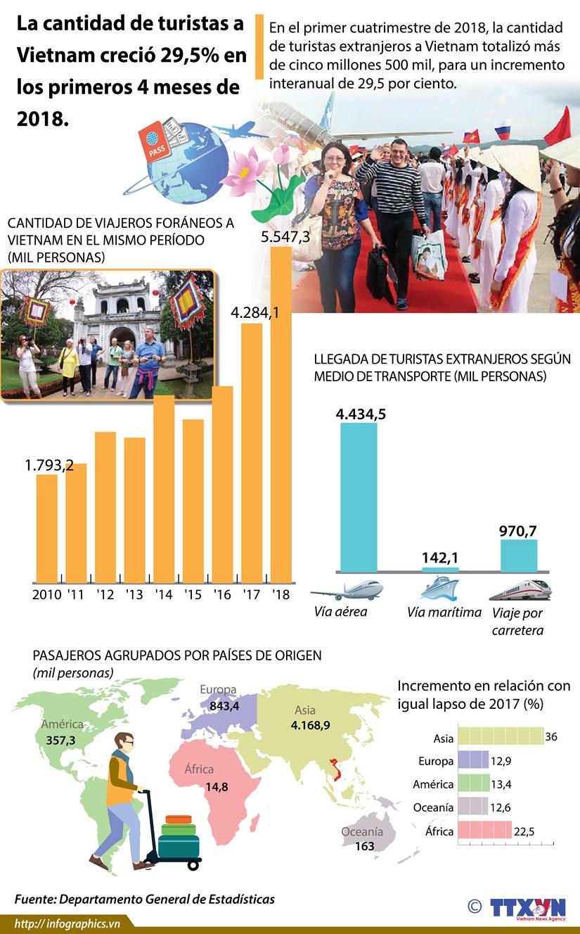 [Infografia] La cantidad de turistas a Vietnam crecio 29,5% en los primeros 4 meses de 2018 hinh anh 1