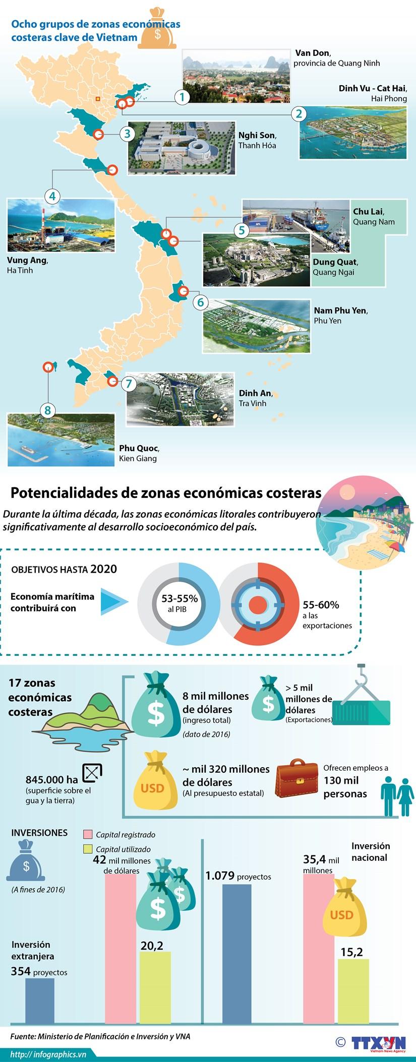 [Infografia] Las zonas economicas costeras clave de Vietnam hinh anh 1
