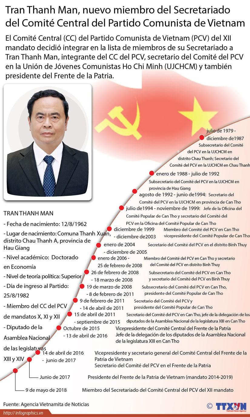 Tran Thanh Man, nuevo miembro del Secretariado del CC del Partido Comunista de Vietnam hinh anh 1