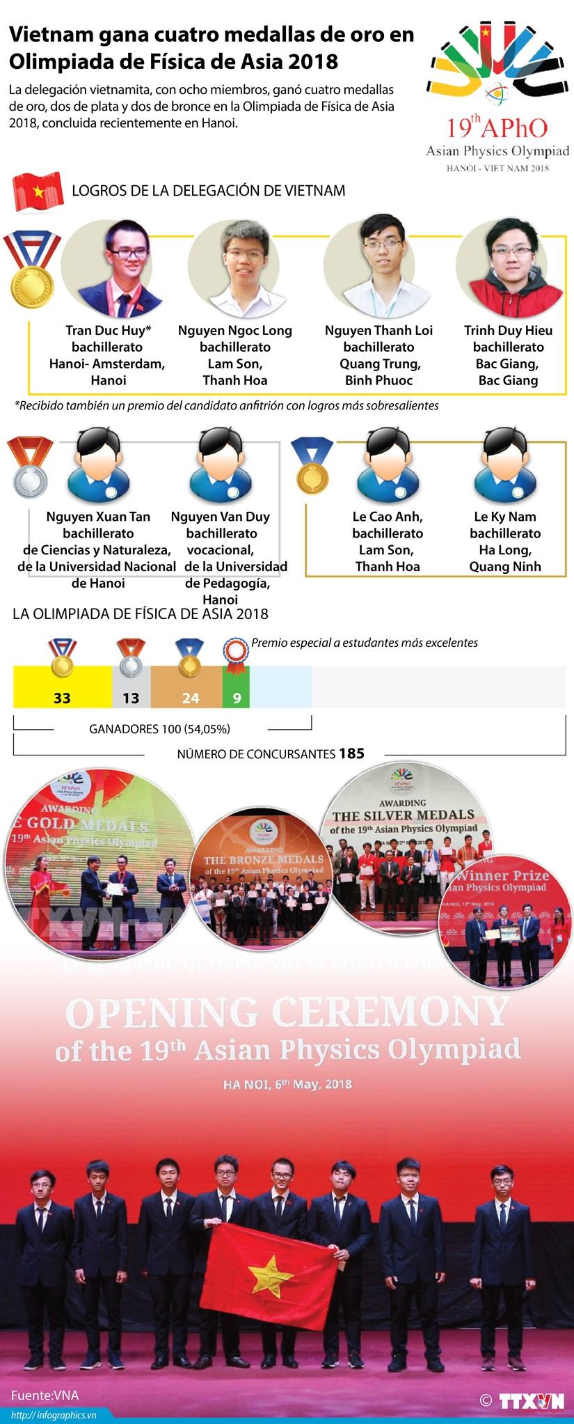 Vietnam gana cuatro medallas de oro en Olimpiada de Fisica de Asia 2018 hinh anh 1