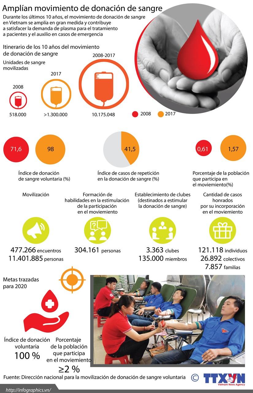 [Info] Amplian movimiento de donacion de sangre hinh anh 1
