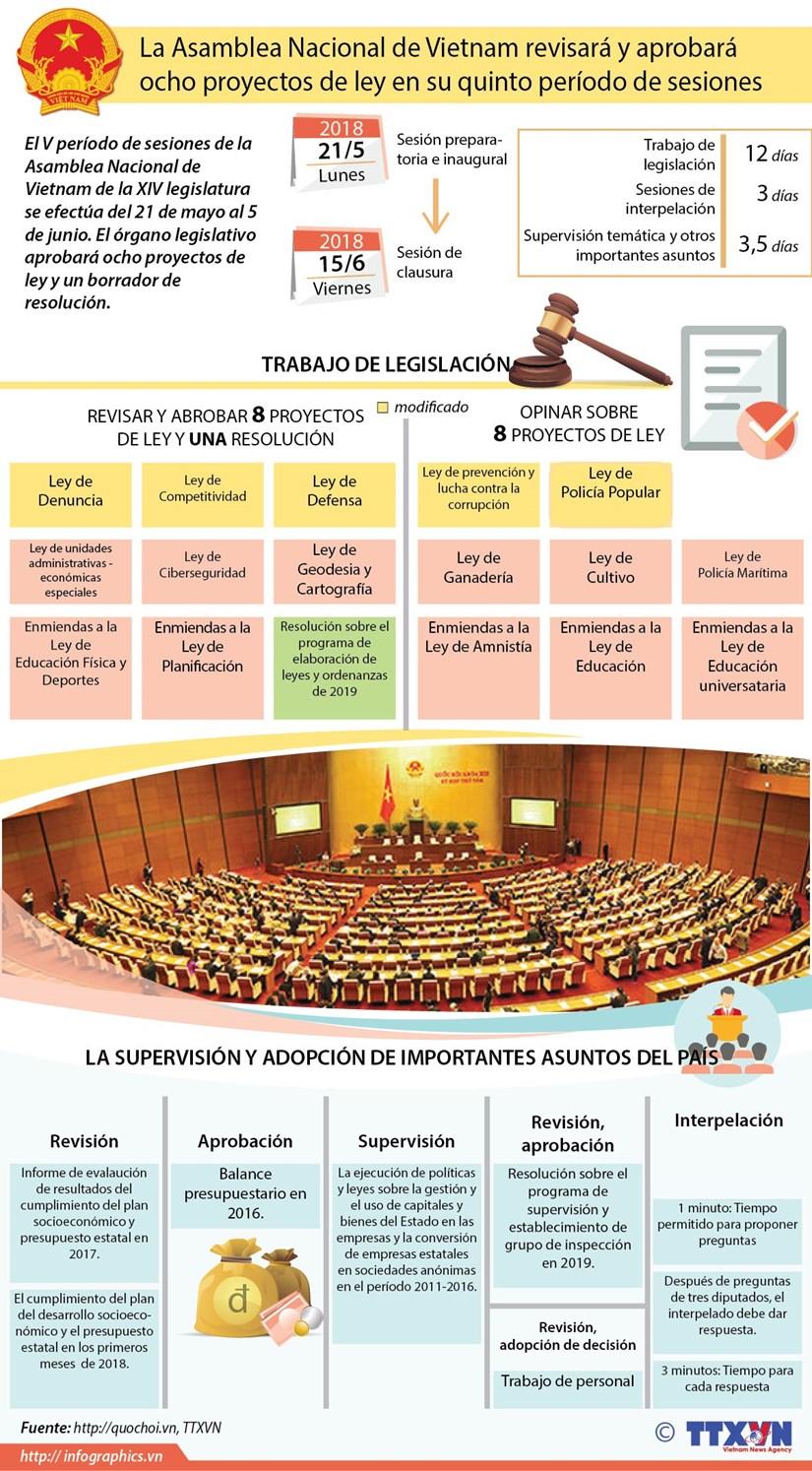 [Infografia] Inauguran quinto periodo de sesiones de la Asamblea Nacional hinh anh 1