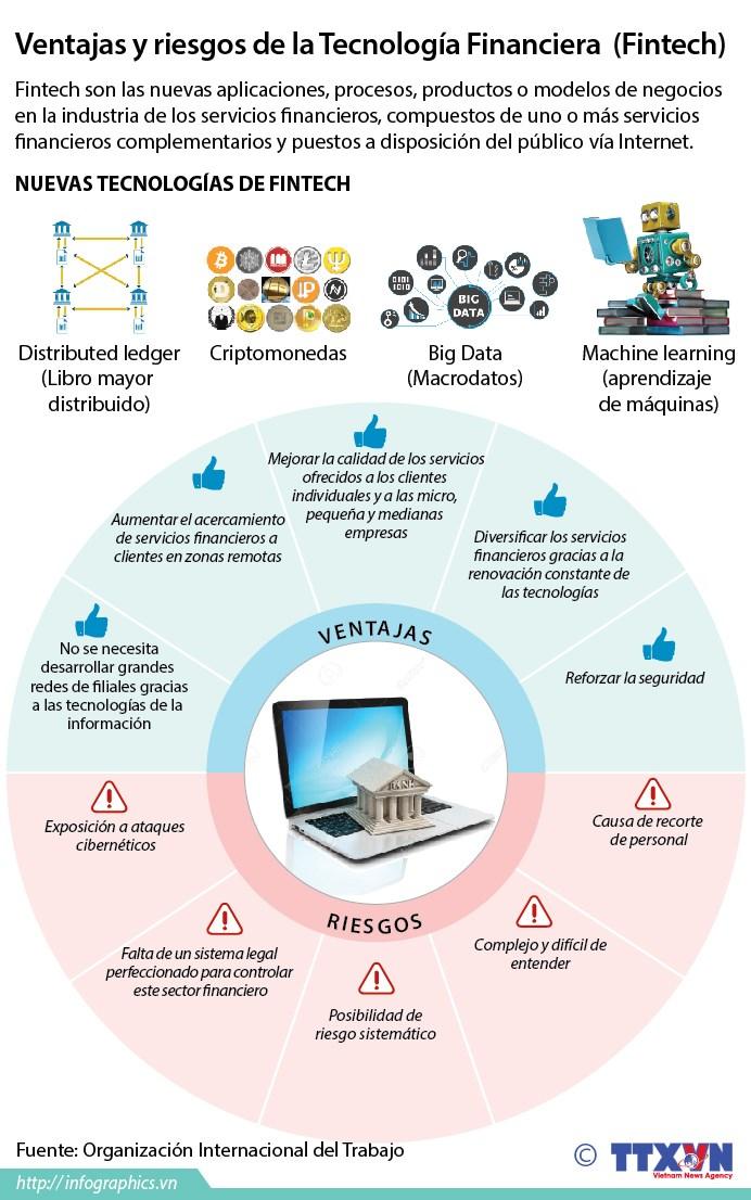 [Infografia] Ventajas y riesgos de la Tecnologia Financiera (Fintech) hinh anh 1